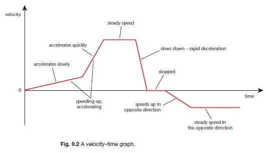 Unit 2  Graphing Motion