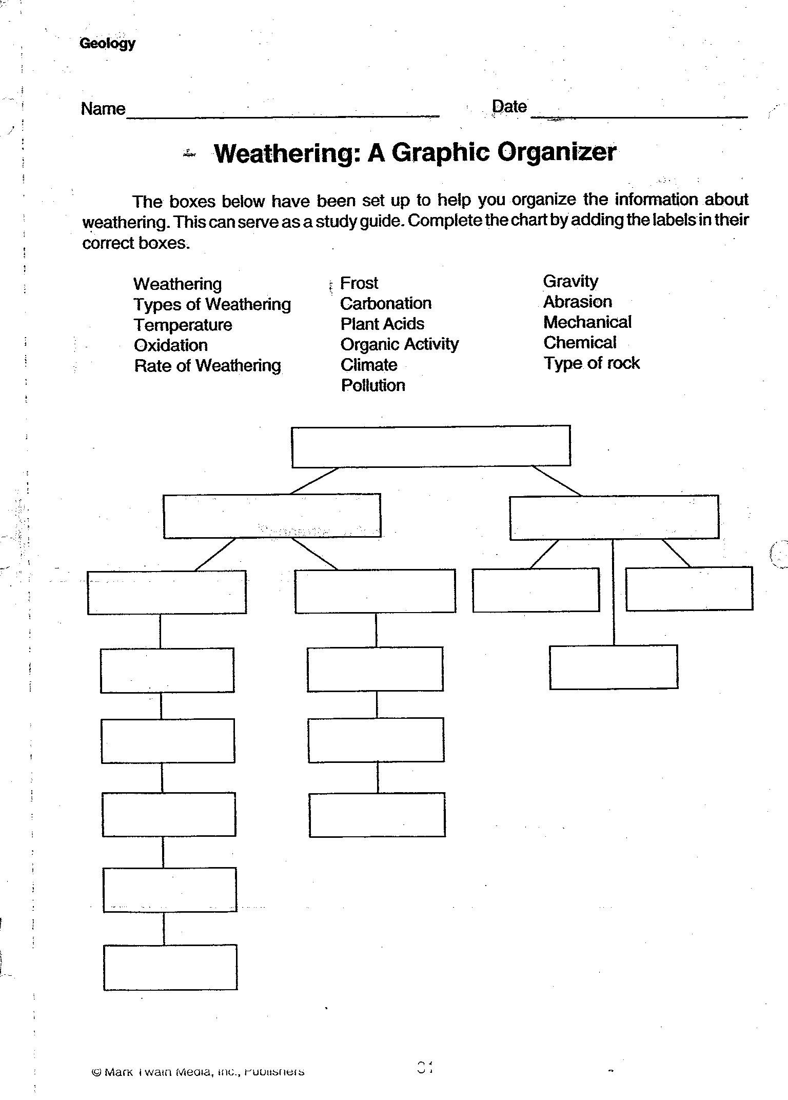 Weathering Erosion And Deposition Worksheets Worksheets For All