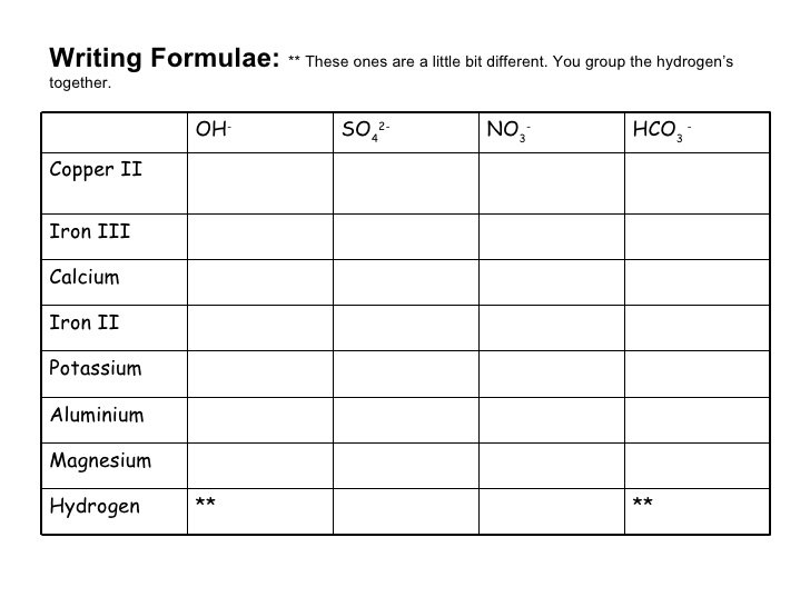 Writing Chemical Formulas Worksheet