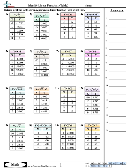 Writing Equations From A Table Worksheet Worksheets For All