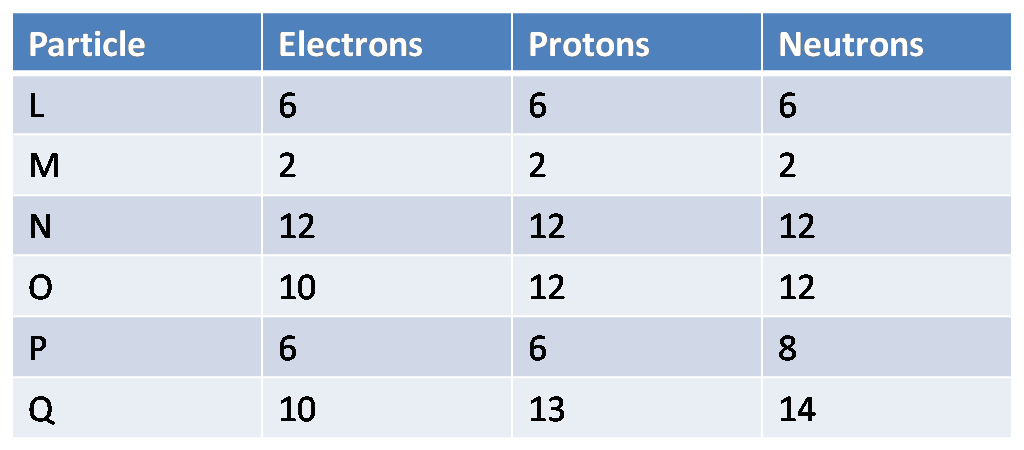 Atomic Structure  Isotopes & Ions Quiz