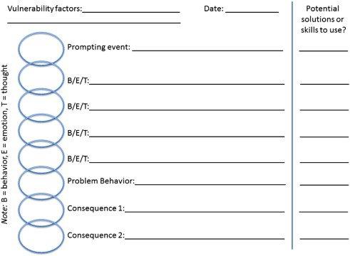 Behavior Chain Analysis Worksheet Worksheets For All