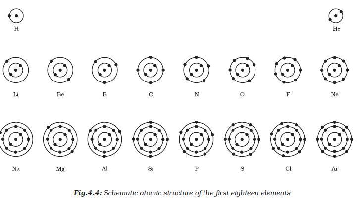 Bohr Diagram Worksheet Worksheets For All