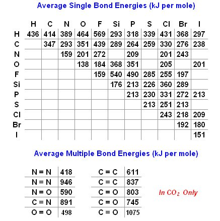 Bond Enthalpy Worksheet Worksheets For All