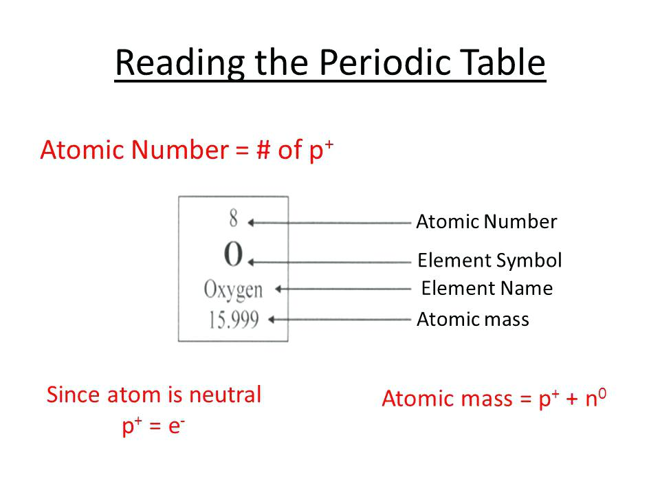 Chemistry atomic number and mass number worksheets answer key urtaz Choice Image