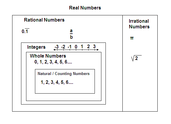 Difference Between Real Numbers And Integers