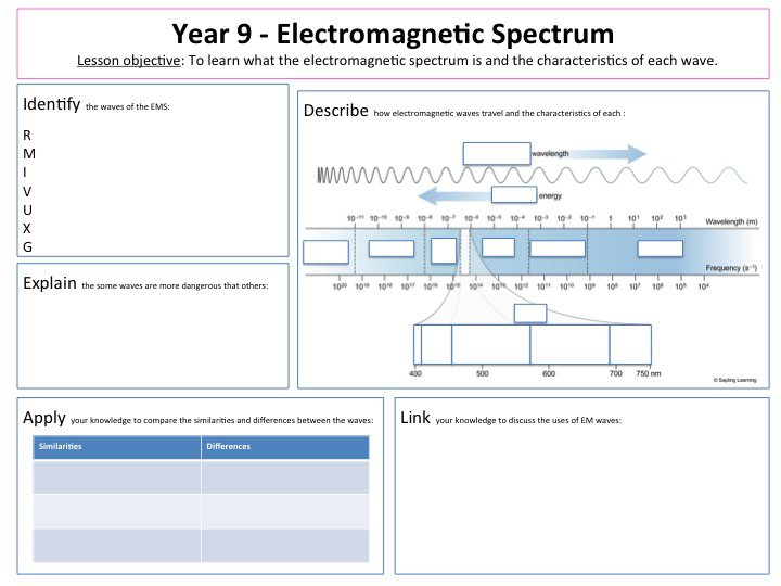 Electromagnetic Spectrum Worksheet Electromagnetic Spectrum Lesson
