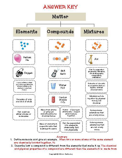 Element Or Compound Worksheet Worksheets For All