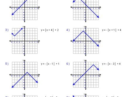 Graphing Absolute Value Functions Worksheet Worksheets For All