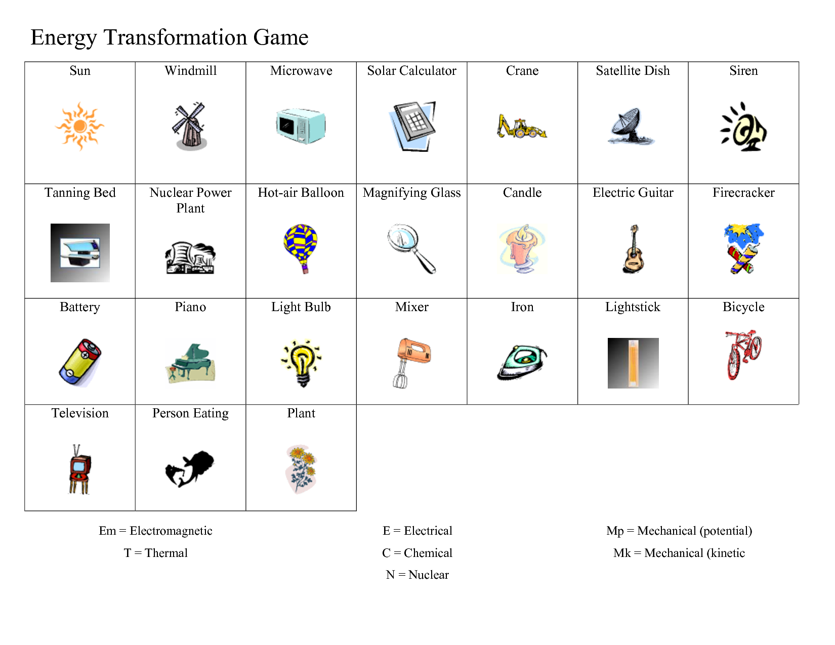Ideas Of Energy Transfer And Transformation Worksheets For Your