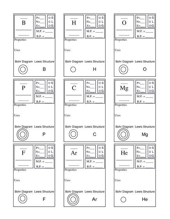 Periodic Table Basics Worksheet Answer Key