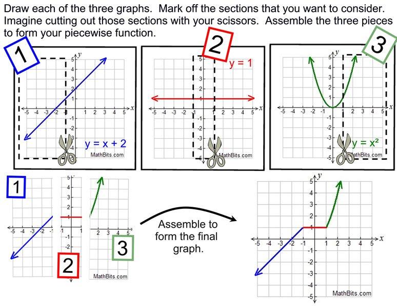 Piecewise, Absolute Value And Step Functions