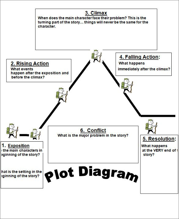 Plot Diagram Worksheet Structure 2 And 4 Template 1 Accordingly