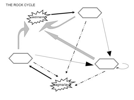 Rock Cycle Worksheet Answers