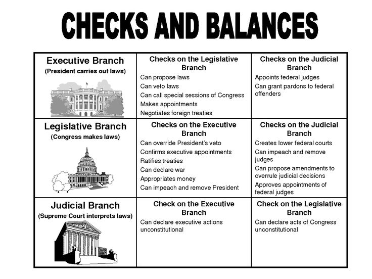 Separation Of Powers Worksheet Worksheets For All