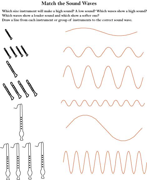 Sound Waves Worksheets Worksheets For All