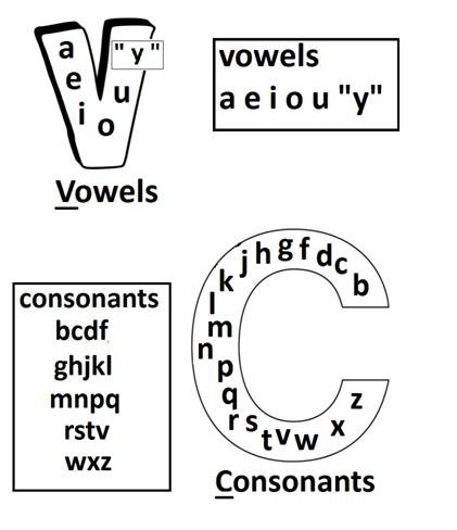 Vowel And Consonant Worksheet Worksheets For All