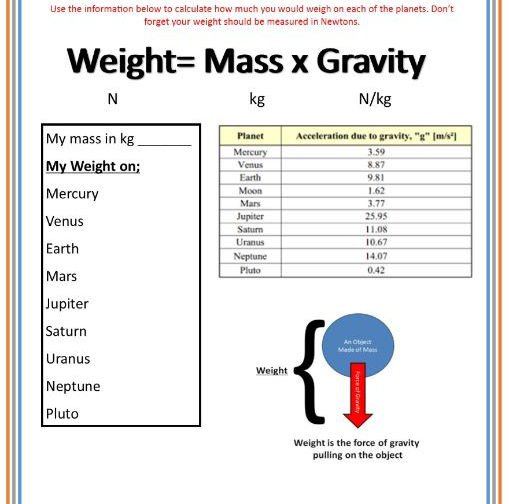 Weight = Mass X Gravity Worksheets
