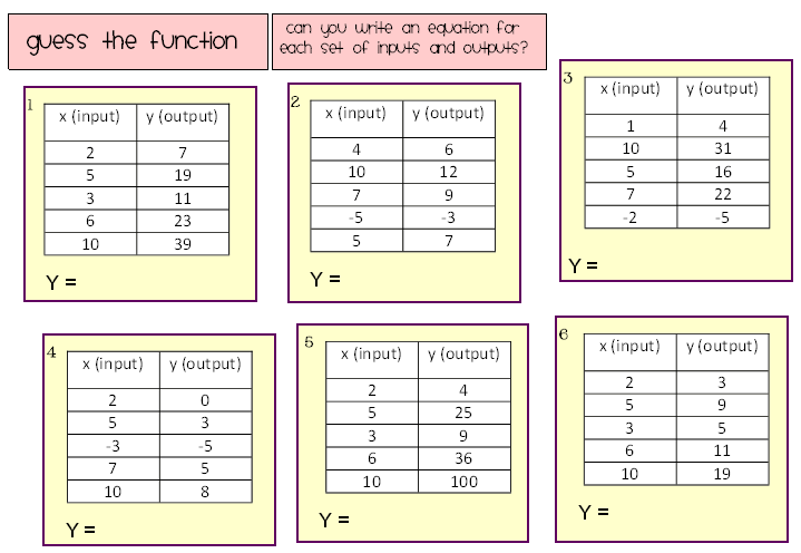 Writing Rules For Function Tables Worksheets