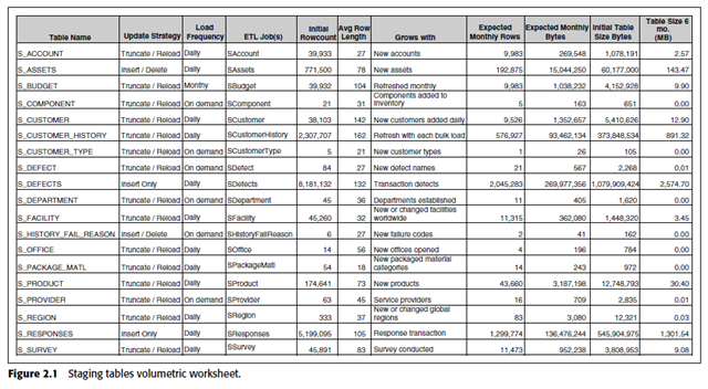 A Sample Staging Tables Volumetric Worksheet