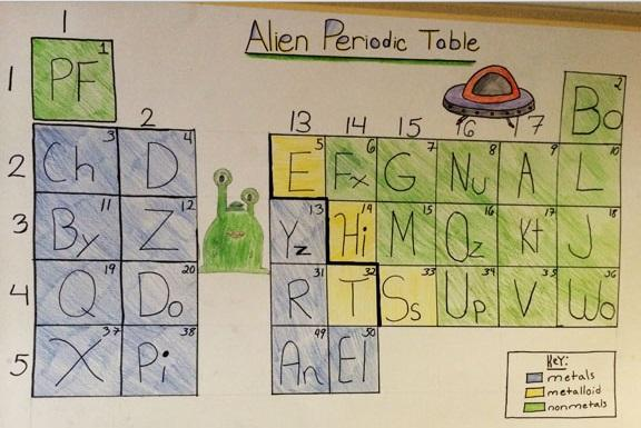 Alien periodic table worksheets urtaz Image collections