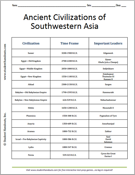 Ancient Civilizations Of Sw Asia Chart Worksheet