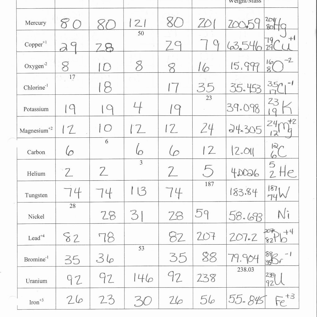Answer Key For Atomic Structure Worksheet