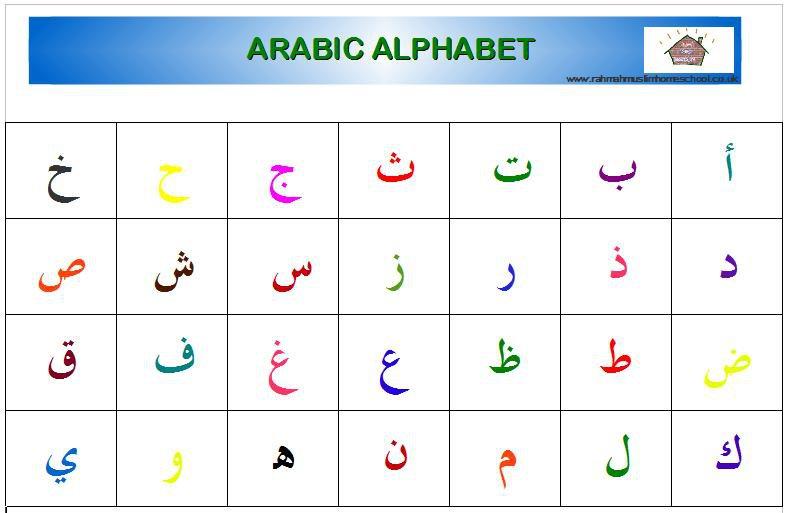 Arabic Alphabet Posters