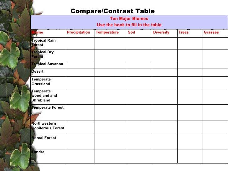 Biomes Worksheet High School Worksheets For All