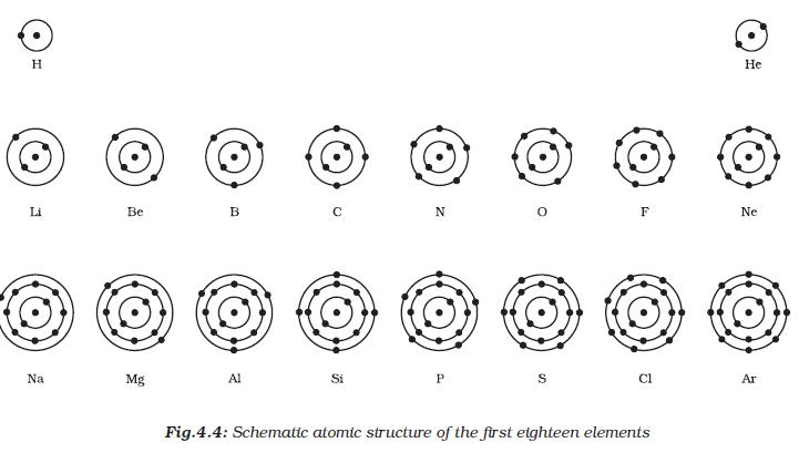 Chapter 4 Atomic Structure Worksheet Ncert Class Ix Science