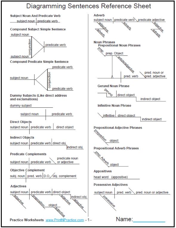 Diagramming Sentences ⭐ Worksheet Printables