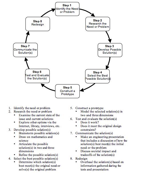 Engineering Design Process Worksheet Worksheets For All
