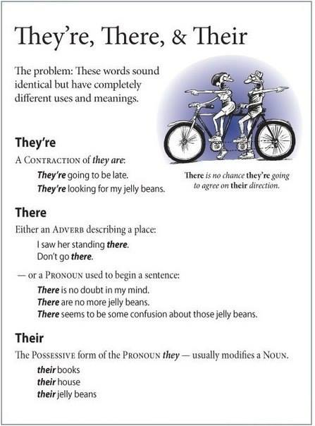 English Is Fun – There Vs Their Vs They're