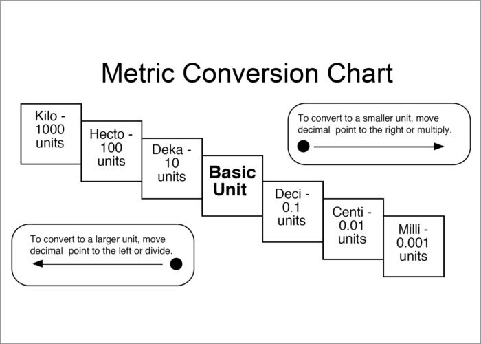 English Metric Conversion Worksheet Worksheets For All