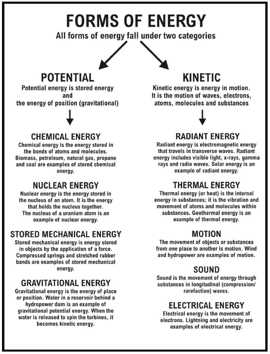 Forms Of Energy Worksheet Pdf Potential And Kinetic Answers