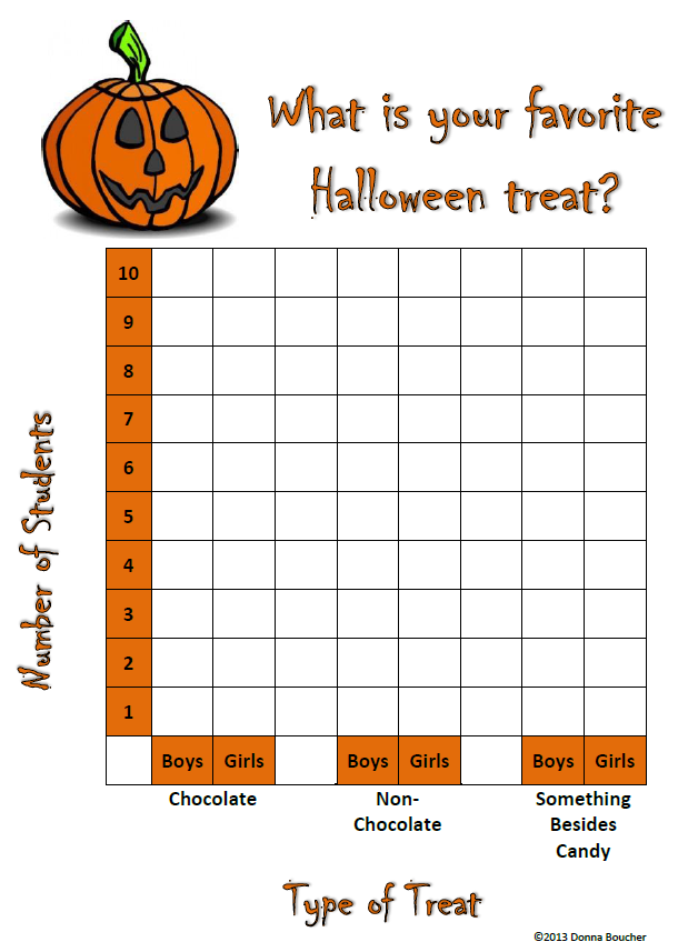 Halloween Graphing Worksheets Halloween Graphing Math Coachs
