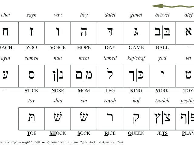 Hebrew Alphabet Worksheets Pdf Printable Coloring Alphabet