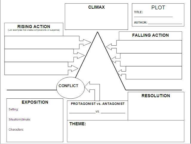 Image Result For Plot Development Worksheet