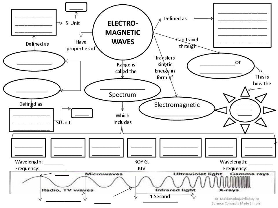 Waves Electromagnetic Spectrum Worksheets
