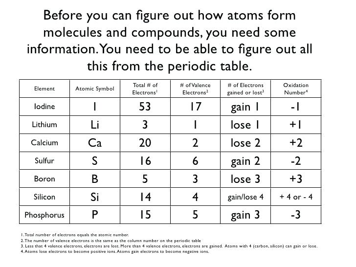 Ionic Bonding Worksheet Answers Or Inspiring Ionic Bonding