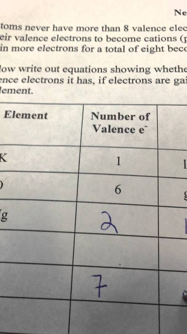 Formation Of Ions Worksheets Answers