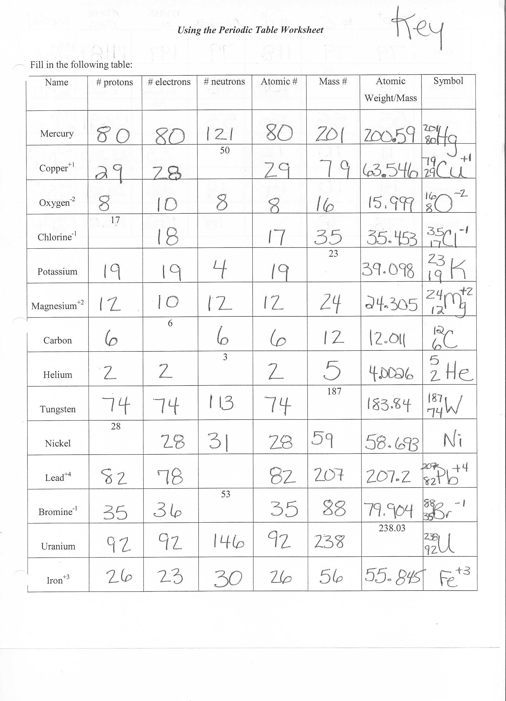 Lovely Atoms And The Periodic Table Worksheet Answers F32 About