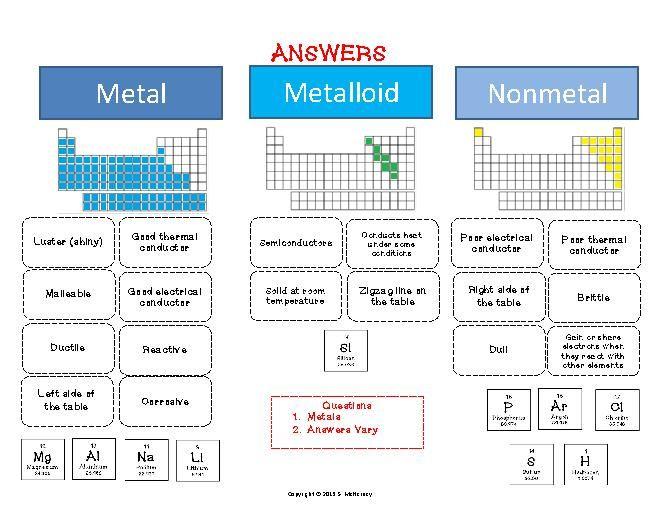 Metals Nonmetals And Metalloids Worksheet Metals Nonmetals
