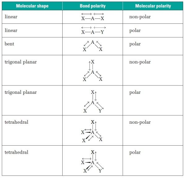 Molecular Polarity Table
