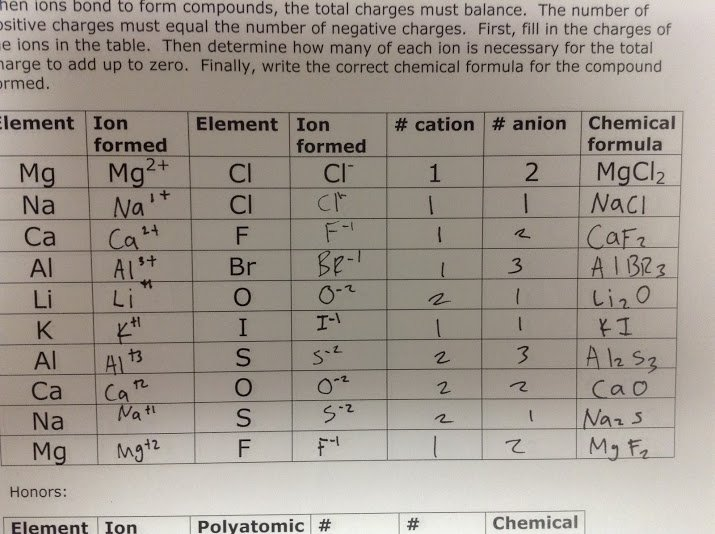 Ninth Grade Lesson Day 1  Ionic Compound Formulas