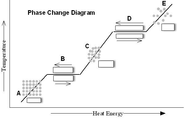 Phase Change Diagram Worksheet