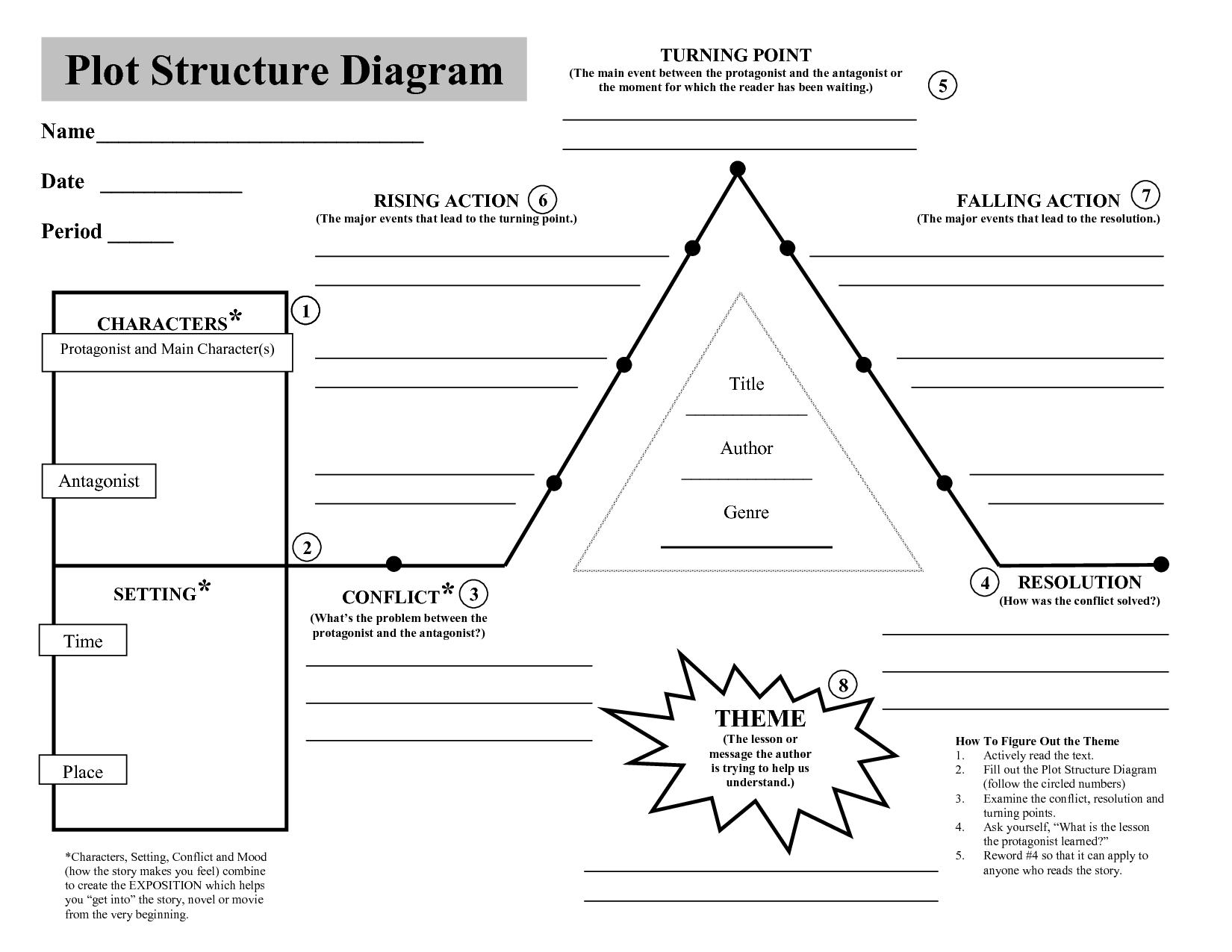 Plot Diagram Worksheet Pdf The Best Worksheets Image Collection