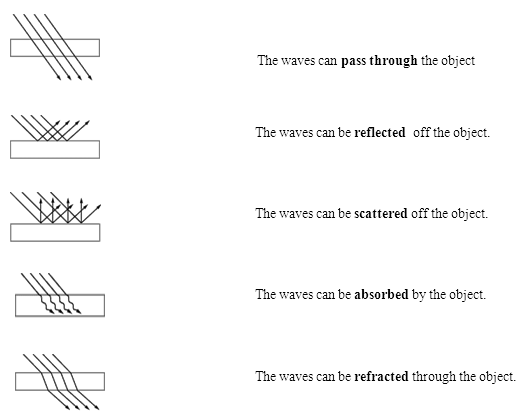 Reflection Refraction Worksheet