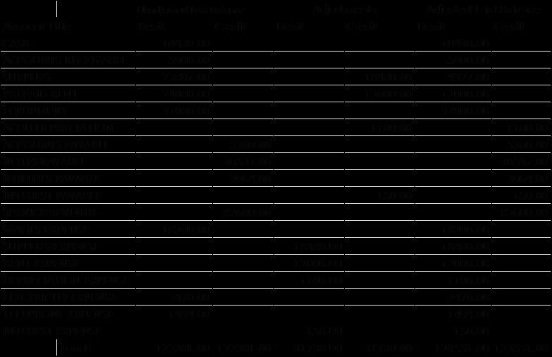 Sample Of Trial Balance Worksheet