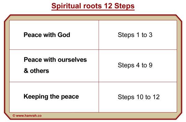 Spiritual Principles